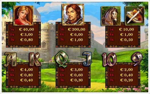 Knight's Quest Novoline Spielautomat Auszahlungsstruktur